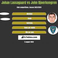 Johan Lassagaard vs John Bjoerkengren h2h player stats