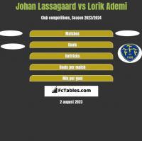 Johan Lassagaard vs Lorik Ademi h2h player stats