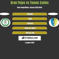 Aron Fejos vs Tomas Szeles h2h player stats