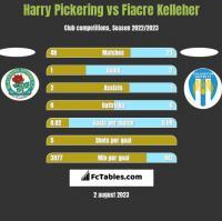 Harry Pickering vs Fiacre Kelleher h2h player stats