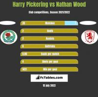 Harry Pickering vs Nathan Wood h2h player stats