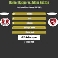 Daniel Happe vs Adam Buxton h2h player stats