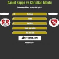 Daniel Happe vs Christian Mbulu h2h player stats