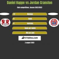 Daniel Happe vs Jordan Cranston h2h player stats