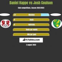 Daniel Happe vs Josh Coulson h2h player stats