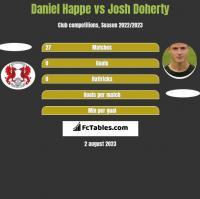 Daniel Happe vs Josh Doherty h2h player stats