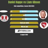 Daniel Happe vs Liam Gibson h2h player stats