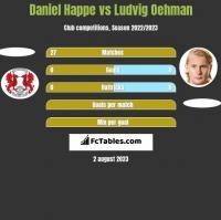 Daniel Happe vs Ludvig Oehman h2h player stats
