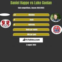 Daniel Happe vs Luke Conlan h2h player stats