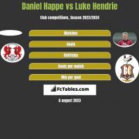Daniel Happe vs Luke Hendrie h2h player stats