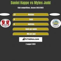 Daniel Happe vs Myles Judd h2h player stats
