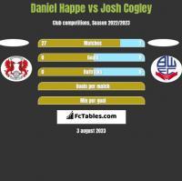 Daniel Happe vs Josh Cogley h2h player stats