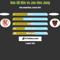 Han-Gil Kim vs Jae-Hee Jung h2h player stats