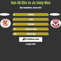 Han-Gil Kim vs Ju-Sung Woo h2h player stats