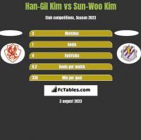 Han-Gil Kim vs Sun-Woo Kim h2h player stats