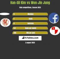 Han-Gil Kim vs Won-Jin Jung h2h player stats