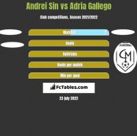 Andrei Sin vs Adria Gallego h2h player stats