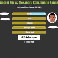 Andrei Sin vs Alexandru Constanntin Benga h2h player stats
