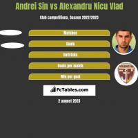 Andrei Sin vs Alexandru Nicu Vlad h2h player stats