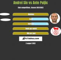 Andrei Sin vs Ante Puljic h2h player stats