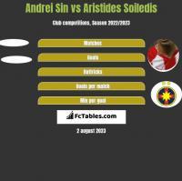 Andrei Sin vs Aristides Soiledis h2h player stats