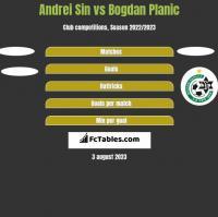 Andrei Sin vs Bogdan Planic h2h player stats