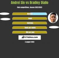 Andrei Sin vs Bradley Diallo h2h player stats