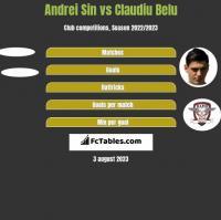 Andrei Sin vs Claudiu Belu h2h player stats