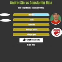 Andrei Sin vs Constantin Nica h2h player stats
