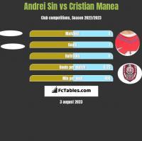 Andrei Sin vs Cristian Manea h2h player stats