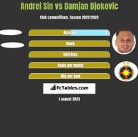 Andrei Sin vs Damjan Djokovic h2h player stats