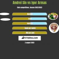 Andrei Sin vs Igor Armas h2h player stats