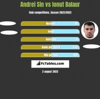 Andrei Sin vs Ionut Balaur h2h player stats