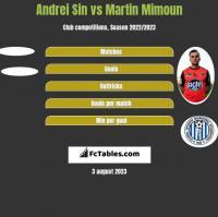 Andrei Sin vs Martin Mimoun h2h player stats