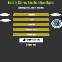 Andrei Sin vs Narcis Iulian Badic h2h player stats