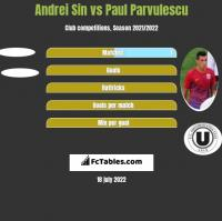 Andrei Sin vs Paul Parvulescu h2h player stats