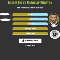 Andrei Sin vs Radoslav Dimitrov h2h player stats