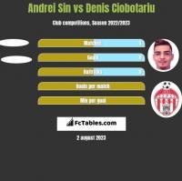 Andrei Sin vs Denis Ciobotariu h2h player stats