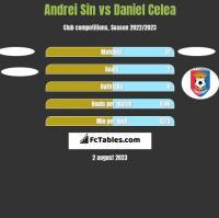 Andrei Sin vs Daniel Celea h2h player stats