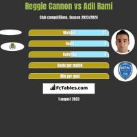 Reggie Cannon vs Adil Rami h2h player stats