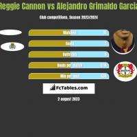 Reggie Cannon vs Alejandro Grimaldo Garcia h2h player stats