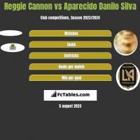 Reggie Cannon vs Aparecido Danilo Silva h2h player stats