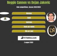 Reggie Cannon vs Dejan Jakovic h2h player stats