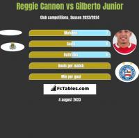 Reggie Cannon vs Gilberto Junior h2h player stats