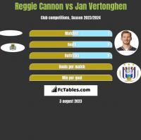 Reggie Cannon vs Jan Vertonghen h2h player stats