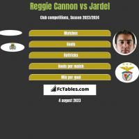 Reggie Cannon vs Jardel h2h player stats