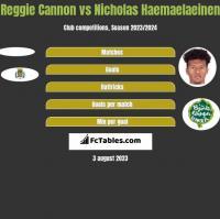 Reggie Cannon vs Nicholas Haemaelaeinen h2h player stats