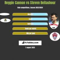 Reggie Cannon vs Steven Beitashour h2h player stats
