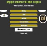 Reggie Cannon vs Eddie Segura h2h player stats