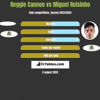 Reggie Cannon vs Miguel Reisinho h2h player stats